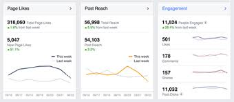 Facebook Insights – How to Use Facebook Insights